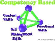 Examples of Competency Based Interview Questions, List of